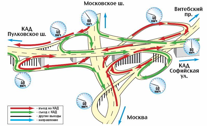 развязки на пулковском и